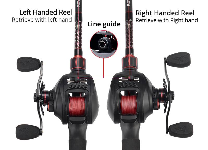 Showing the Difference of Right and left hand fishing reel